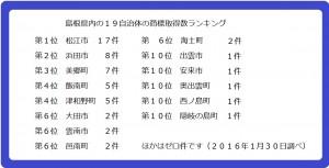 00_島根県ランキング