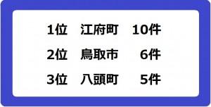 00_鳥取県ランキング